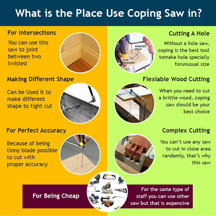 What is The Place Using Coping Saw in